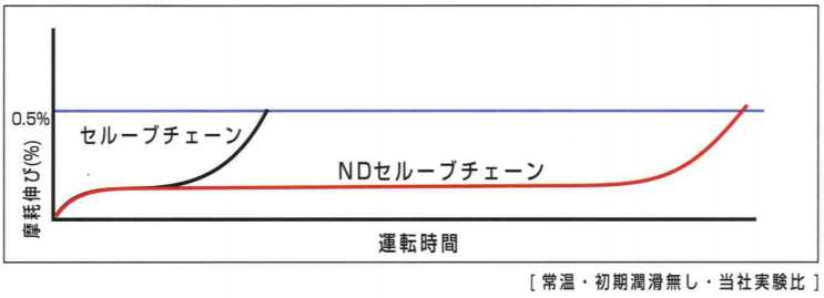 ND グラフ 大サイズ.PNG